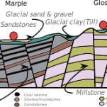 English: A schematic geological cross-section ...